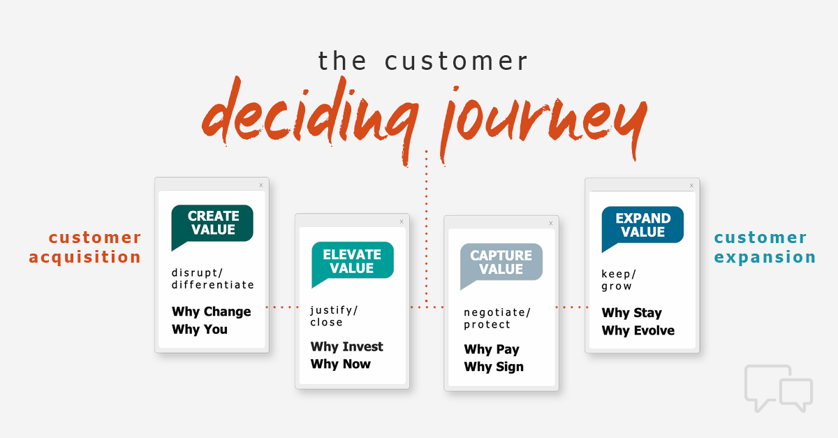 The Customer Deciding Journey