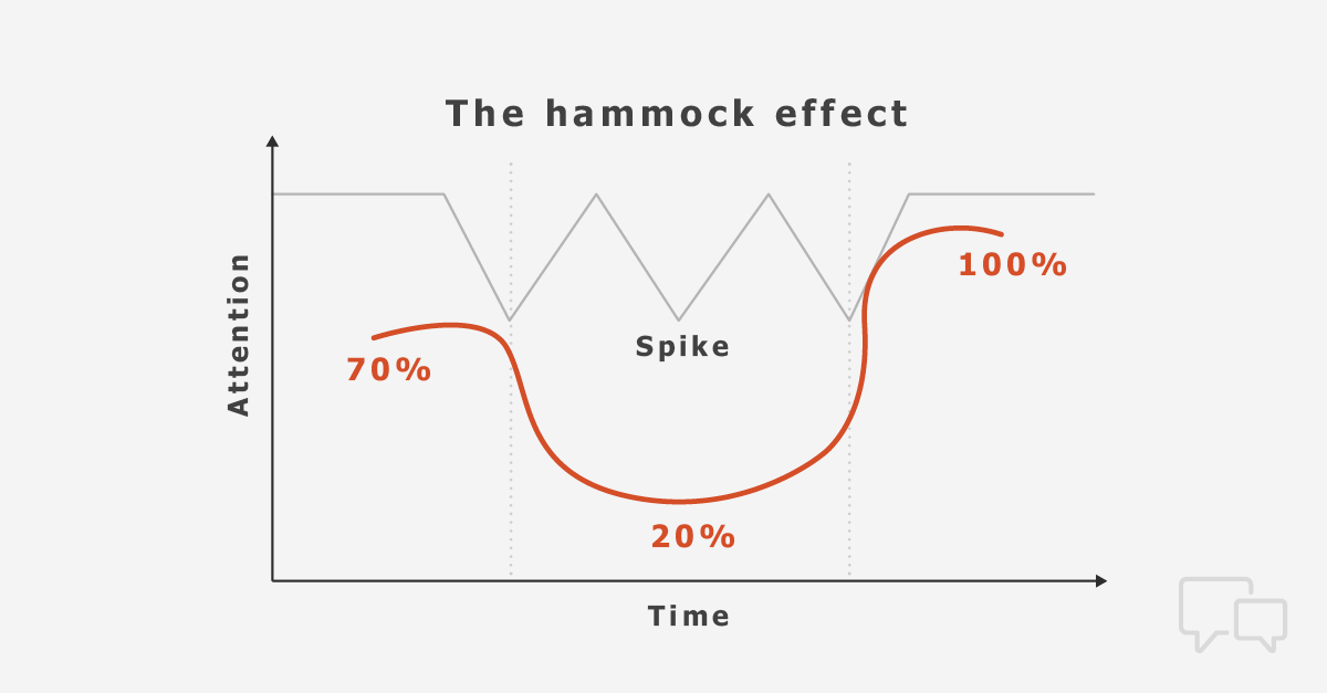 The Hammock Effect sales technique