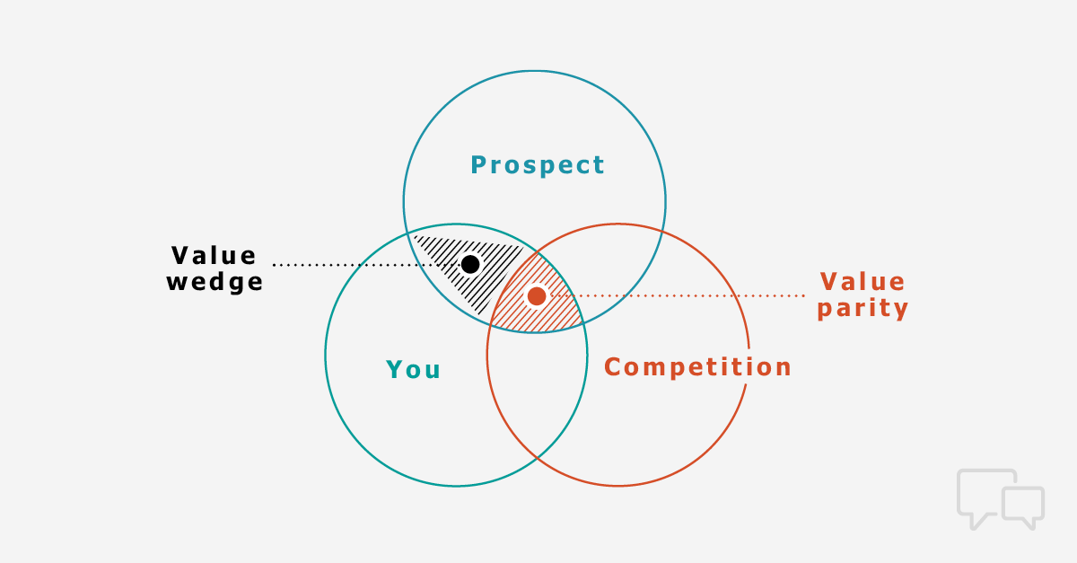 The Value Wedge sales value proposition