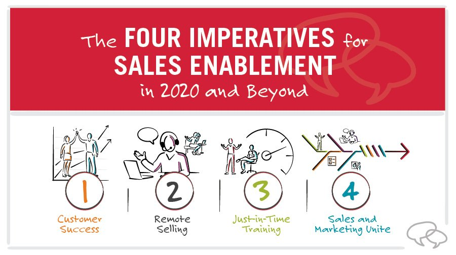 4 trends for sales enablement in 2020