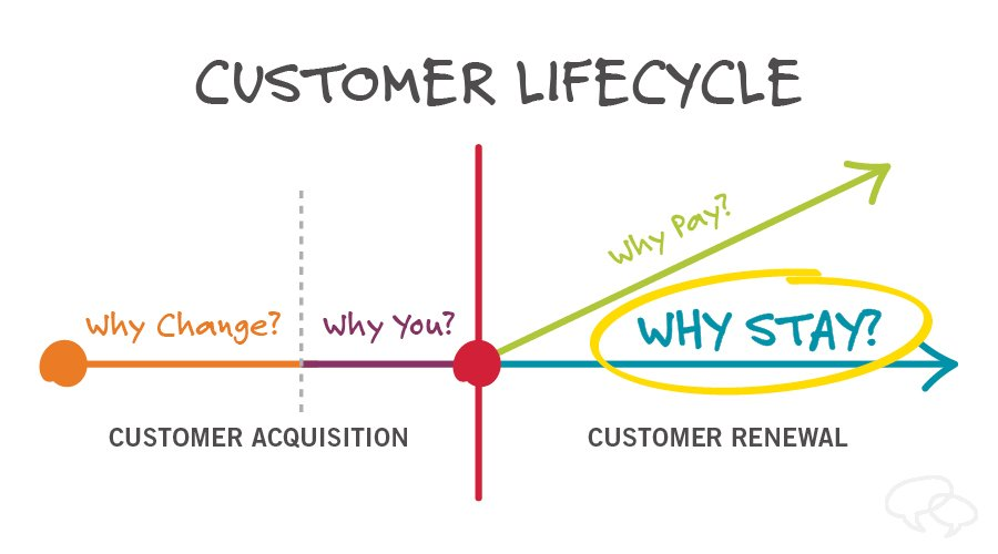 """Sales renewal strategy: """"Why Stay"""""""