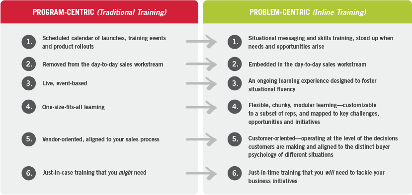 Problem Based Learning Cycle