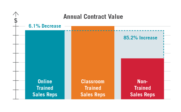 Online Sales Training delivers an 85.2% increase in annual contract value over non-trained reps