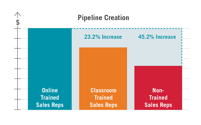 Online Sales Training delivers a 23.2% increase in pipeline creation over classroom trained reps