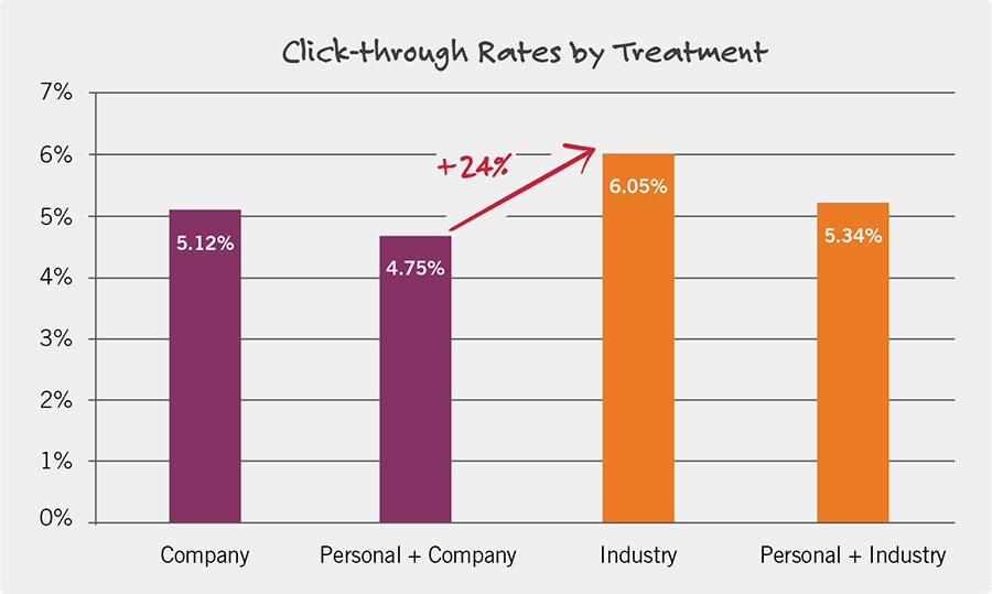 how to sell using b2b marketing personalization: click-through rates by treatment