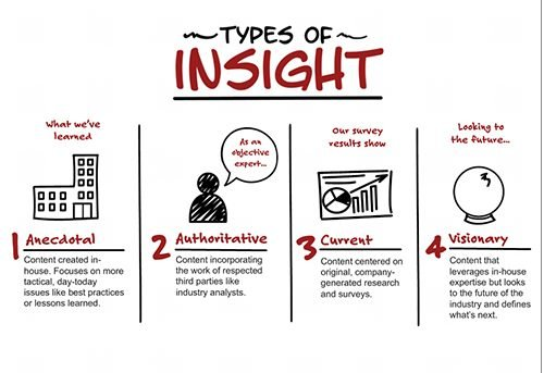 Insight Selling: What Is Insight Sales? Is It The Best Methodology?
