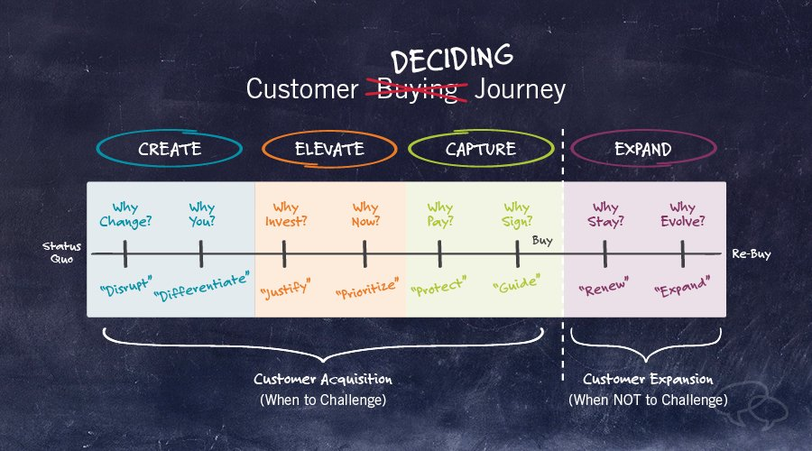 new customer journey map: The Deciding Journey