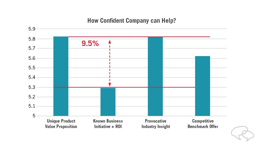 executive selling research results: how confident are you that the company can help?