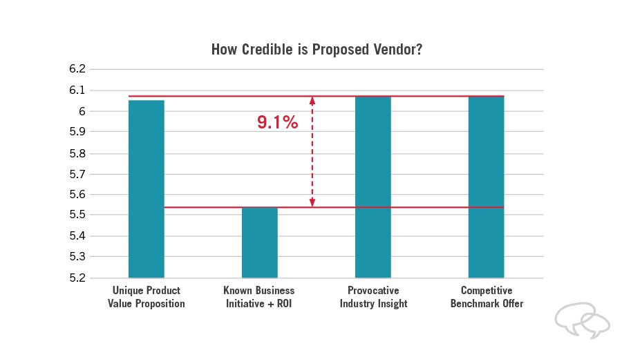 executive selling research results: how credible was the vendor?