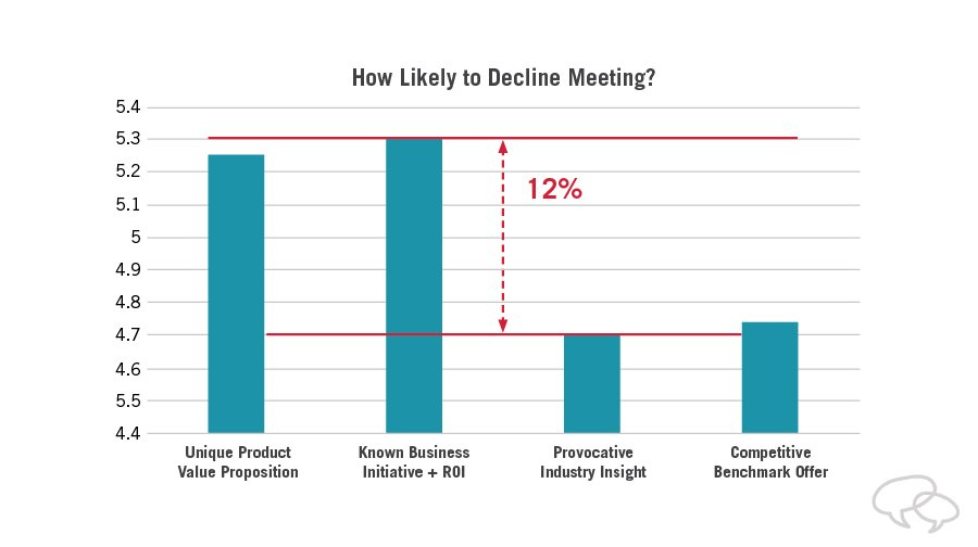 research results: how likely are you to decline a meeting?