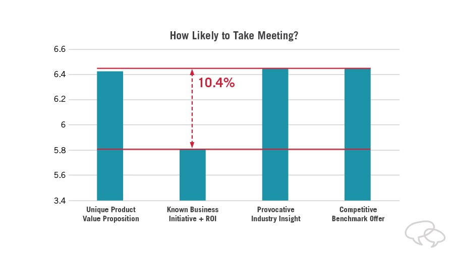 research results: how likely are you to take a meeting?
