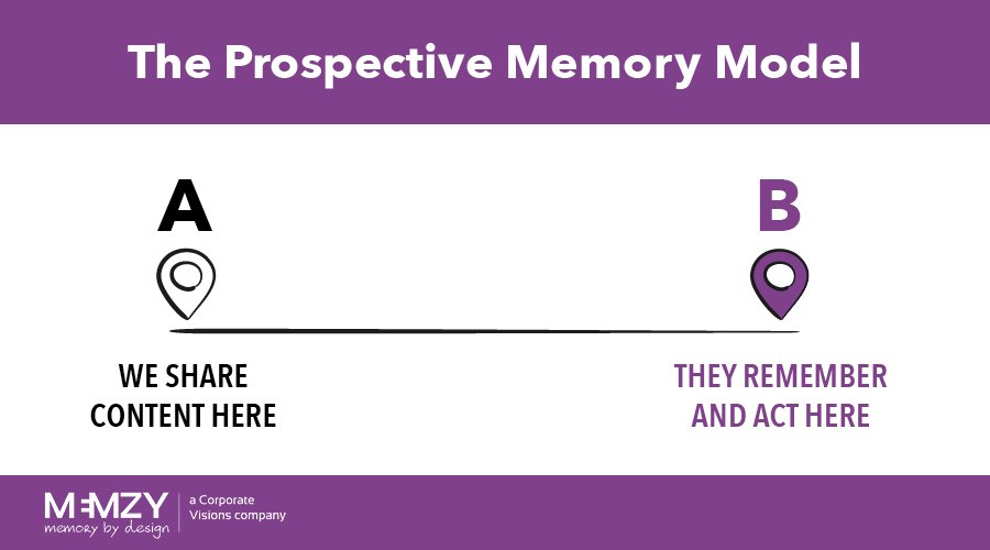 the prospective memory model for B2B content marketing and sales