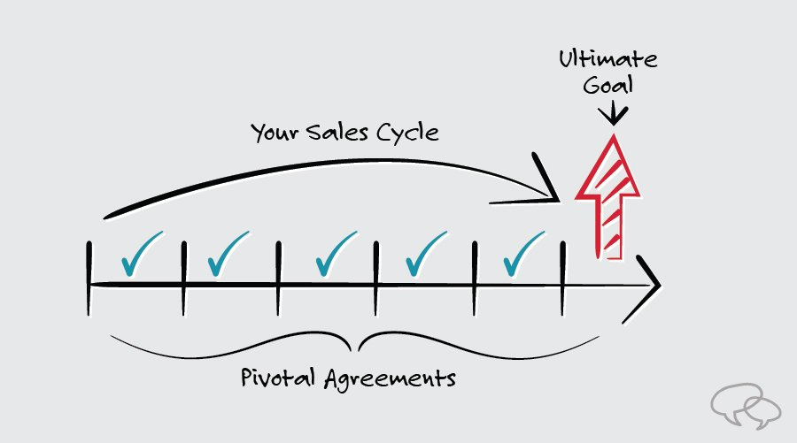 how to sell and protect your profit margins during sales negotiations with pivotal agreements