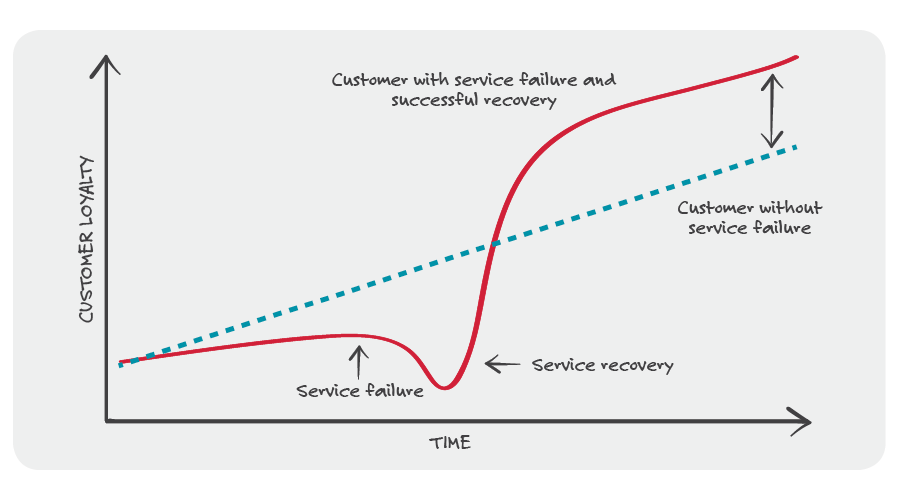 The service recovery paradox in B2B customer service