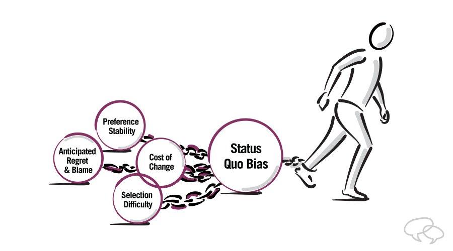 Four causes of Status Quo Bias decision-making