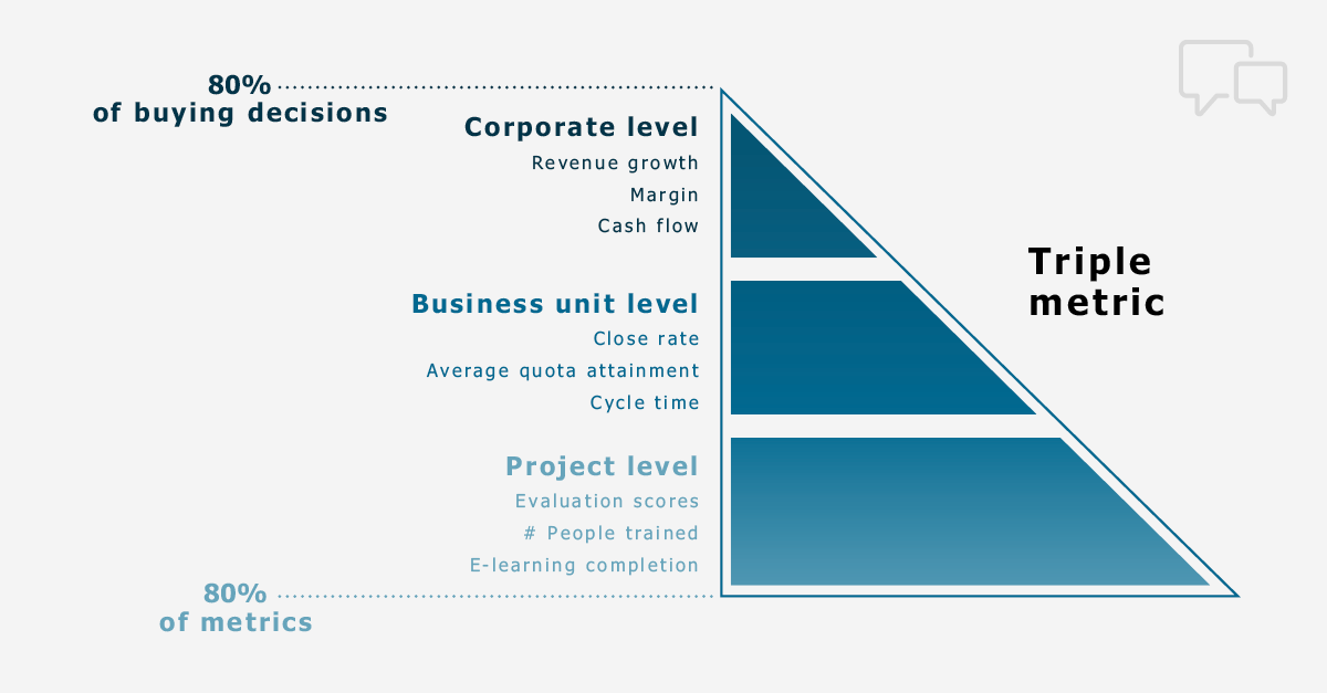 Document Results with the Triple Metric from Corporate Visions
