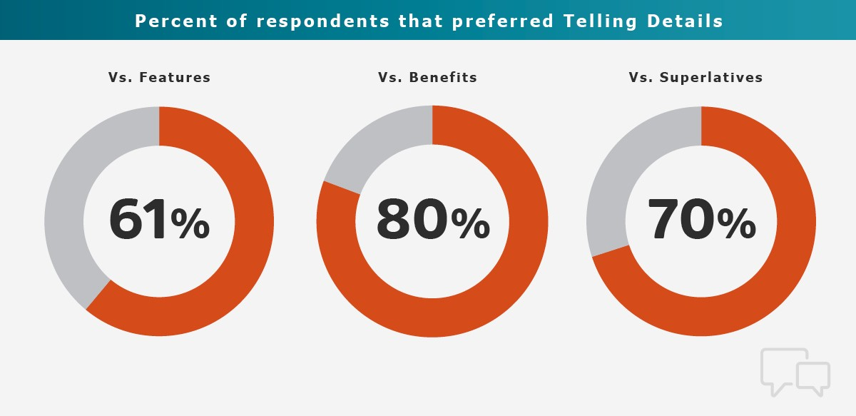 research shows the best way to create value propositions